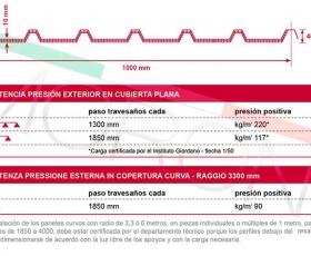 Panel Policarbonato Alveolar de Cubierta - Ficha técnica