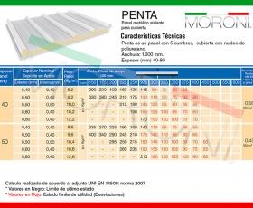 Panel de cubierta PENTA - Ficha técnica