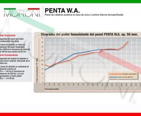 Ficha técnica Panel de Cubierta Acústica PENTA WA - Espesor 50