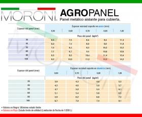 Panel de cubierta Agropanel Ficha técnica