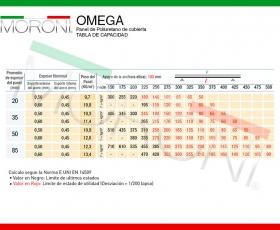 Panel de cubierta OMEGA - Ficha Técnica